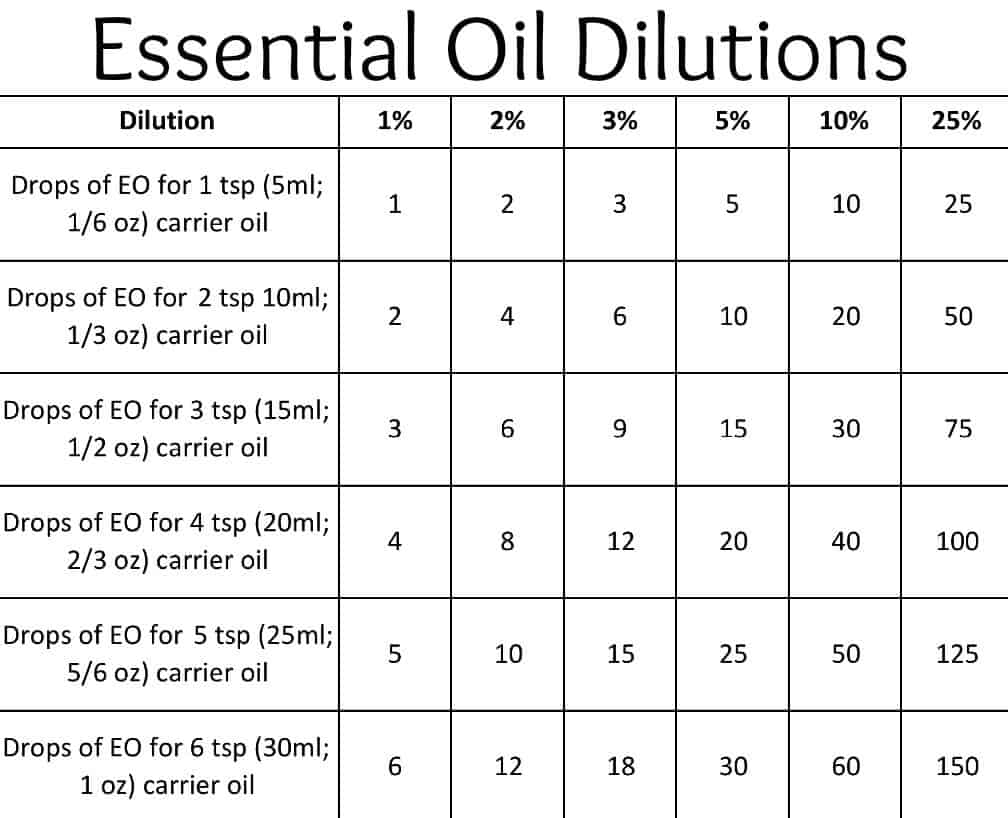 how to dilute essential oils c